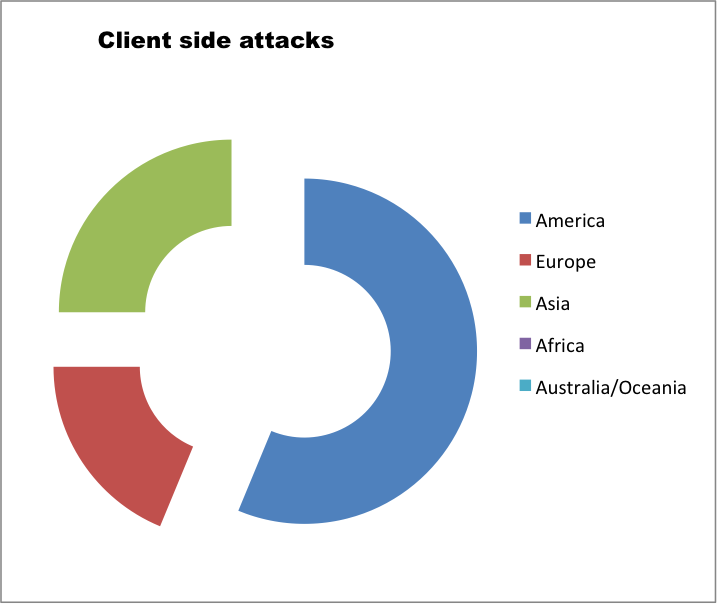 In)secure iOS Mobile Banking Apps – 2015 Edition | IOActive