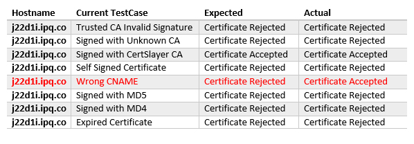 Easy SSL Certificate Testing | IOActive