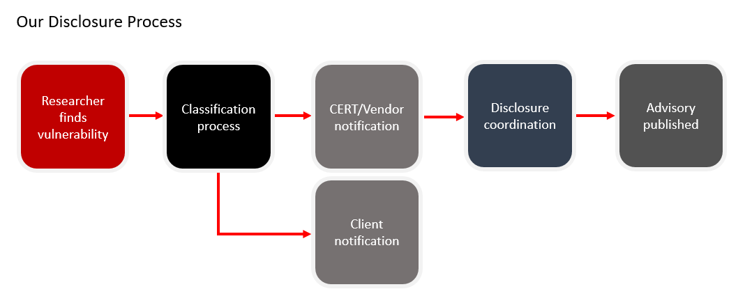 our disclosure process
